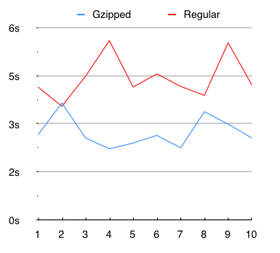 Page load speed chart of CarrotCars.co.uk with and without Gzip compression