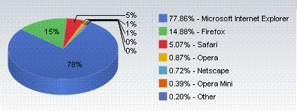 Chart of browser market share