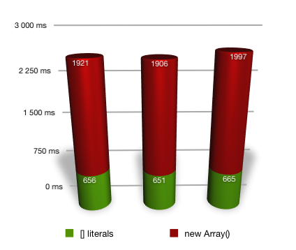 new Array vs Array literals benchmark